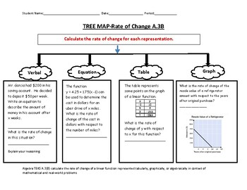 Rate of Change Tree Map