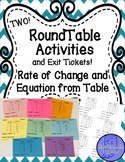 Rate of Change and Equation from Table RoundTable and Exit