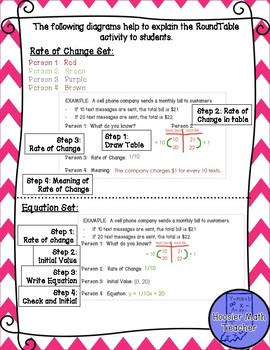 Rate of Change and Equation from Verbal Description RoundTable and Exit Tickets