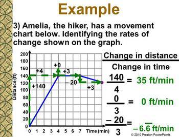 Rate of Change and Introduction to Direct Variation in a PowerPoint Presentation