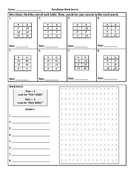 Rate (or Slope) from a Table: Fun Word Search Activity