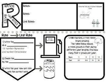 Rates, Ratios, Unit Rates Sketch Notes