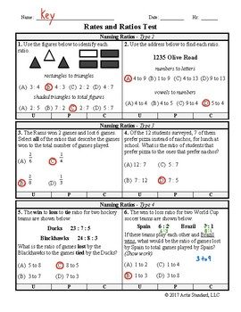Rates and Ratios Test