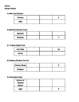 Ratio Table Recipes