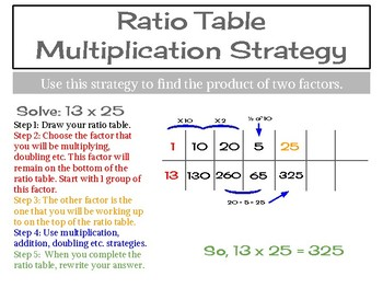 Ratio Table Strategy Poster
