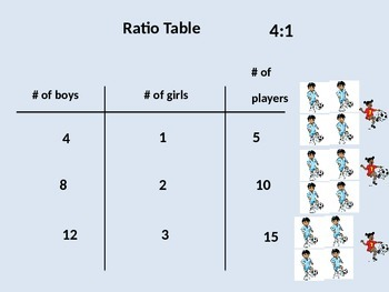 Ratio Tapes and Ratio Tables