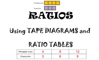 EXPLORE RATIOS Using Tape Diagrams and Ratio Tables Smartboard Lesson