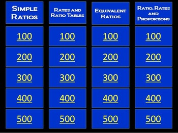 Ratio and Proportions Jeopardy