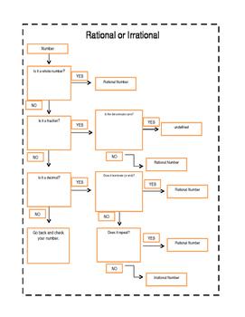 Rational/Irrational Flow Chart