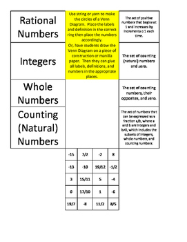 Rational Number Classification 7.2a