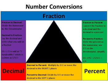 Rational Number Conversions Poster