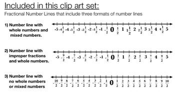 Rational Number Line Clip Art  Fraction Number Line CLIP ART