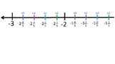 Rational Number Line Fifths