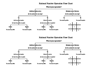 Rational Number Operation Flow Chart