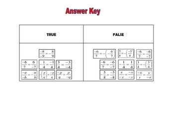 Rational Number Postive/Negative Card Sort NS 2