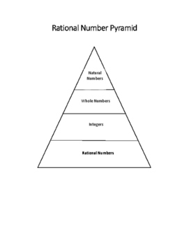Rational Number Pyramid