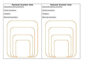 Rational Number Sets Notes