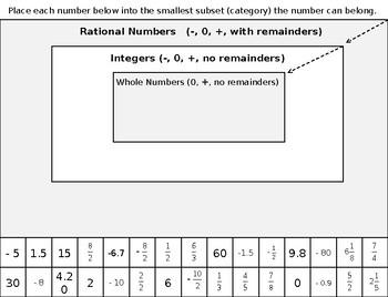 Rational Number Sort Promethean