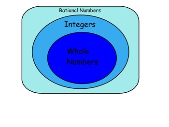 Rational Numbers