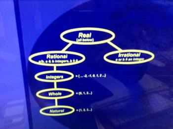 Rational Numbers Flipchart