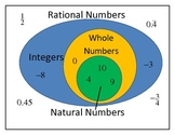 Rational Numbers - Integers - Whole Numbers - Natural Numbers Poster