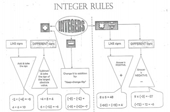 Rational Numbers- Multiplying and Dividing Integers Unit Plan
