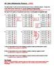 Integer Multiplication Patterns Tasksheet
