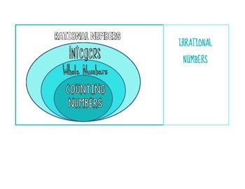 Rational and Irrational Numbers (Real) Venn Diagram