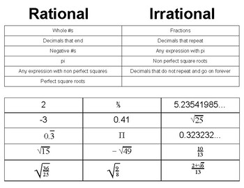 Rational or Irrational