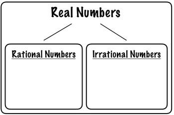 Rational vs Irrational Numbers Flowchart Graphic Organizer