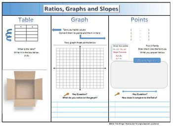Ratios Graphs and Slopes foldable