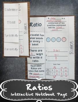 Ratios INB TEKS 6.4C