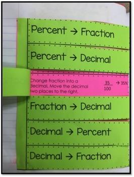 Ratios, Percents, & Decimals Interactive Notebook