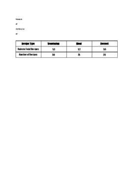 Ratios Performance Assessment