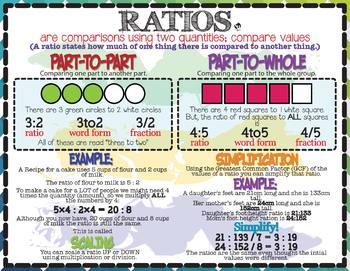 Ratios & Proportional Relationships: Ratios