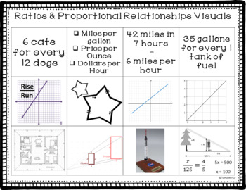 Ratios & Proportional Relationships Vocabulary Word Sort