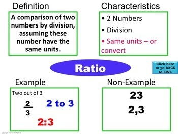 Ratios & Proportions Frayer Model Vocabulary (Vocab. they will LIKE and USE)