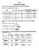 Ratios, Rates & Unit Rates