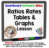 Ratios Rates Unit Rates Tables Graphs Smartboard Lesson Ratio Unit Rate