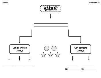 Ratios, Rates, and Unit Rates Bundle-6.RP.1; 6.RP.2