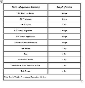 Ratios and Proportional Relationships: 7th Grade CCSS Ratios/Proportions Unit