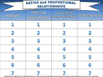 Ratios and Proportional Relationships Review PowerPoint -
