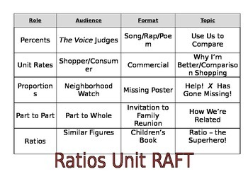 Ratios and Proportions RAFT