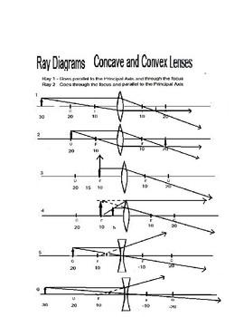 Lenses Worksheet: Ray Diagram