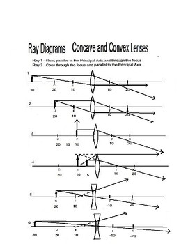 Lenses Concave and Convex: Drawing Ray Diagrams | TpT