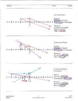 Ray Diagrams: Lenses