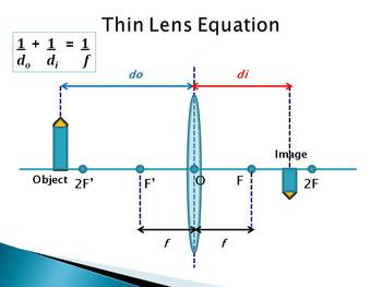 Optics Unit - Ray Diagrams for Converging & Diverging Lenses, Thin Lens Equation