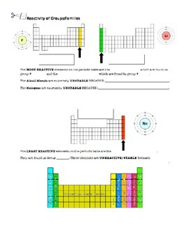 Reactivity of Groups on Periodic Table Worksheet/Interactive Notebook page