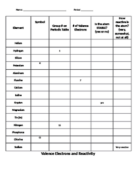 Reactivity on the Periodic Table