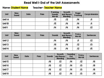 Read Well 1 Intervention End of Unit Assessments Log